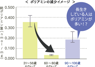 polyamine-graph.png